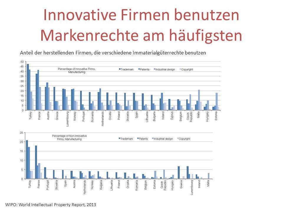 Innovative Firmen benutzen Markenrechte am häufigsten Anteil der herstellenden Firmen, die verschiedene Immaterialgüterrechte benutzen WIPO: World Int