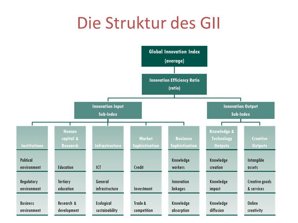 Die Struktur des GII
