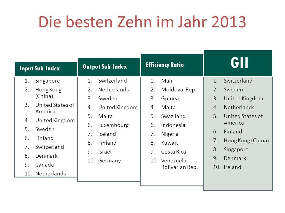 1.Singapore 2.Hong Kong (China) 3.United States of America 4.United Kingdom 5.Sweden 6.Finland 7.Switzerland 8.Denmark 9.Canada 10.Netherlands 1.Switz