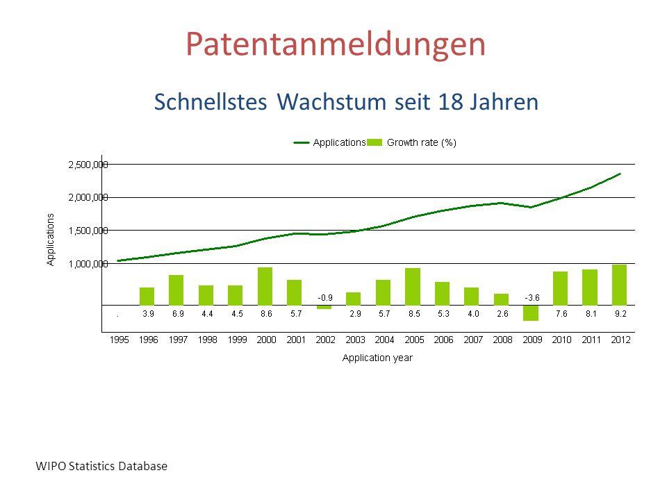 Patentanmeldungen Schnellstes Wachstum seit 18 Jahren WIPO Statistics Database