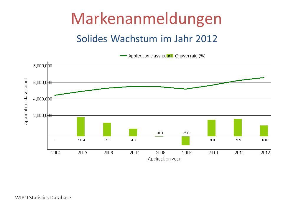 Markenanmeldungen Solides Wachstum im Jahr 2012 WIPO Statistics Database