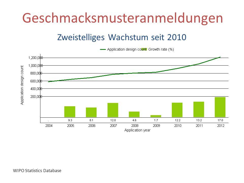 Geschmacksmusteranmeldungen Zweistelliges Wachstum seit 2010 WIPO Statistics Database
