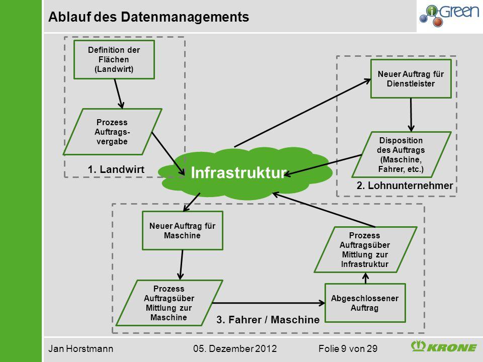 Ablauf des Datenmanagements Jan Horstmann 05. Dezember 2012 Folie 9 von 29 Infrastruktur Prozess Auftrags- vergabe Definition der Flächen (Landwirt) N