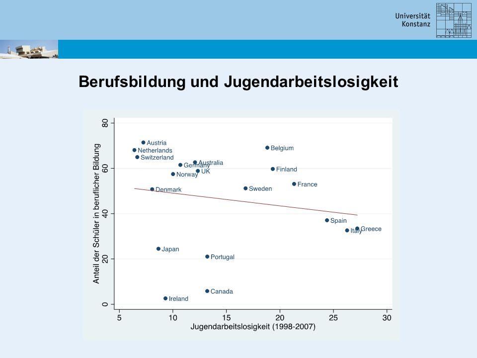 Berufsbildung und Jugendarbeitslosigkeit