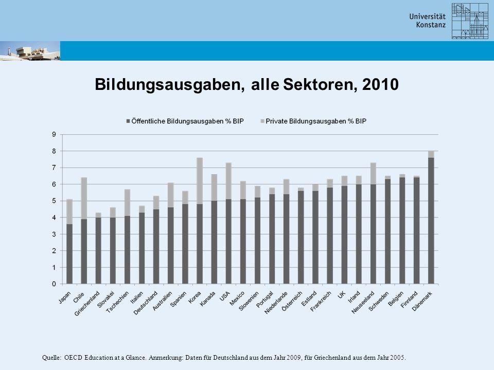 Bildungsausgaben, alle Sektoren, 2010 Quelle: OECD Education at a Glance. Anmerkung: Daten für Deutschland aus dem Jahr 2009, für Griechenland aus dem