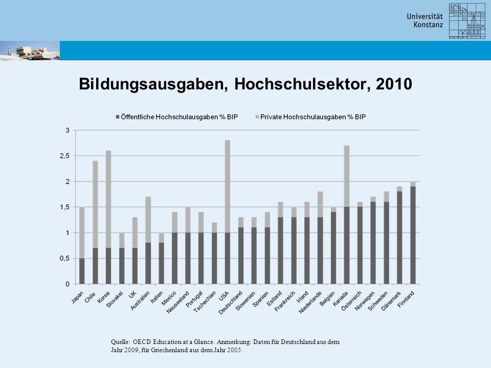 Bildungsausgaben, Hochschulsektor, 2010 Quelle: OECD Education at a Glance. Anmerkung: Daten für Deutschland aus dem Jahr 2009, für Griechenland aus d