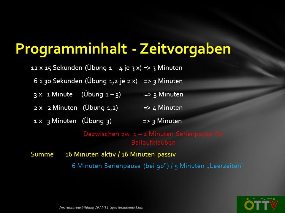 12 x 15 Sekunden (Übung 1 – 4 je 3 x) => 3 Minuten 6 x 30 Sekunden (Übung 1,2 je 2 x) => 3 Minuten 3 x 1 Minute (Übung 1 – 3) => 3 Minuten 2 x 2 Minuten (Übung 1,2) => 4 Minuten 1 x 3 Minuten (Übung 3) => 3 Minuten Dazwischen zw.
