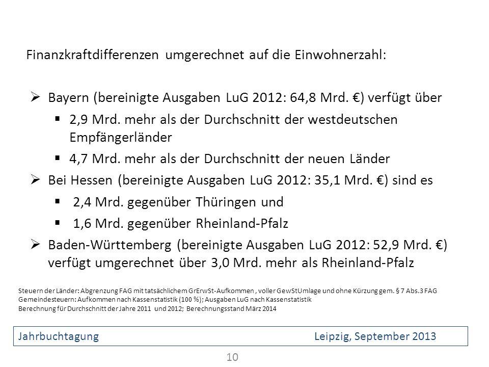 Finanzkraftdifferenzen umgerechnet auf die Einwohnerzahl: Bayern (bereinigte Ausgaben LuG 2012: 64,8 Mrd. ) verfügt über 2,9 Mrd. mehr als der Durchsc