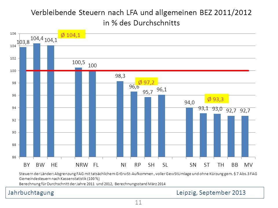 Verbleibende Steuern nach LFA und allgemeinen BEZ 2011/2012 in % des Durchschnitts 11 Steuern der Länder: Abgrenzung FAG mit tatsächlichem GrErwSt-Auf