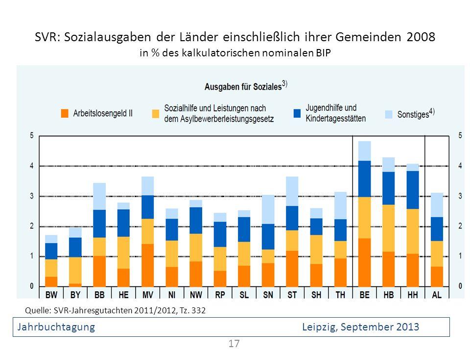 SVR: Sozialausgaben der Länder einschließlich ihrer Gemeinden 2008 in % des kalkulatorischen nominalen BIP 17 Quelle: SVR-Jahresgutachten 2011/2012, T