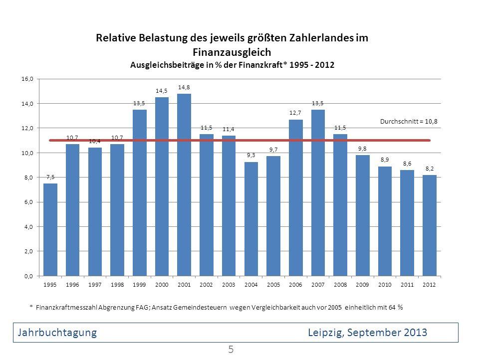 5 Jahrbuchtagung Leipzig, September 2013 * Finanzkraftmesszahl Abgrenzung FAG; Ansatz Gemeindesteuern wegen Vergleichbarkeit auch vor 2005 einheitlich