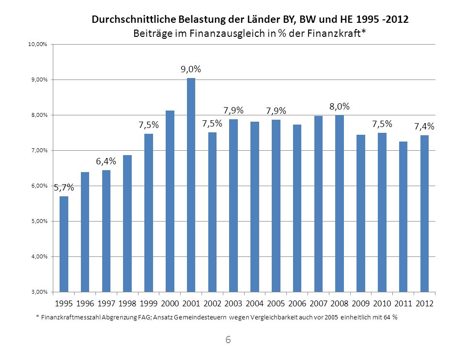 Die relativen Belastungen der heutigen Zahler sind im längerfristigen Vergleich nicht besonders hoch: Bayern ist mit 8,2 % geringer belastet als der jeweilige Hauptzahler in allen Jahren seit 1996 und liegt deutlich unter dem langjährigen Durchschnitt von 10,8 %.