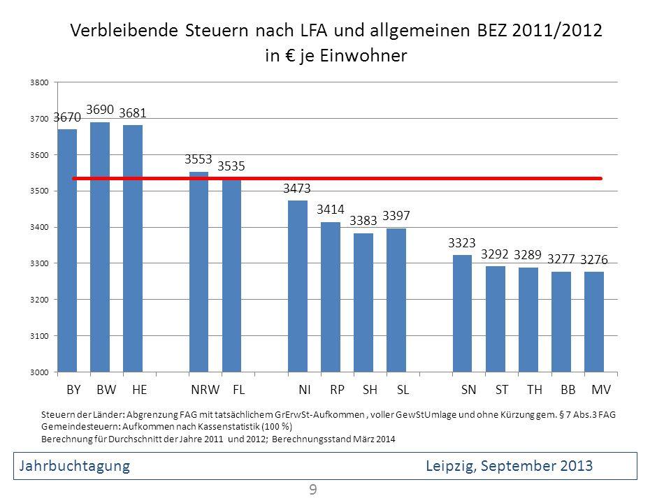 Verbleibende Steuern nach LFA und allgemeinen BEZ 2011/2012 in je Einwohner 9 Steuern der Länder: Abgrenzung FAG mit tatsächlichem GrErwSt-Aufkommen,