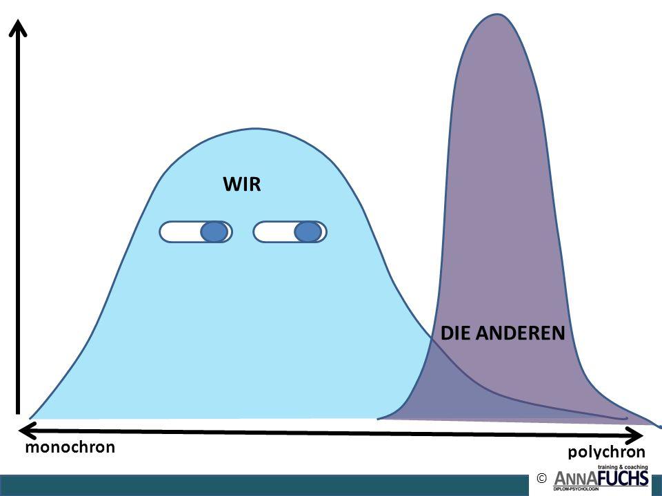 monochron polychron WIR © DIE ANDEREN