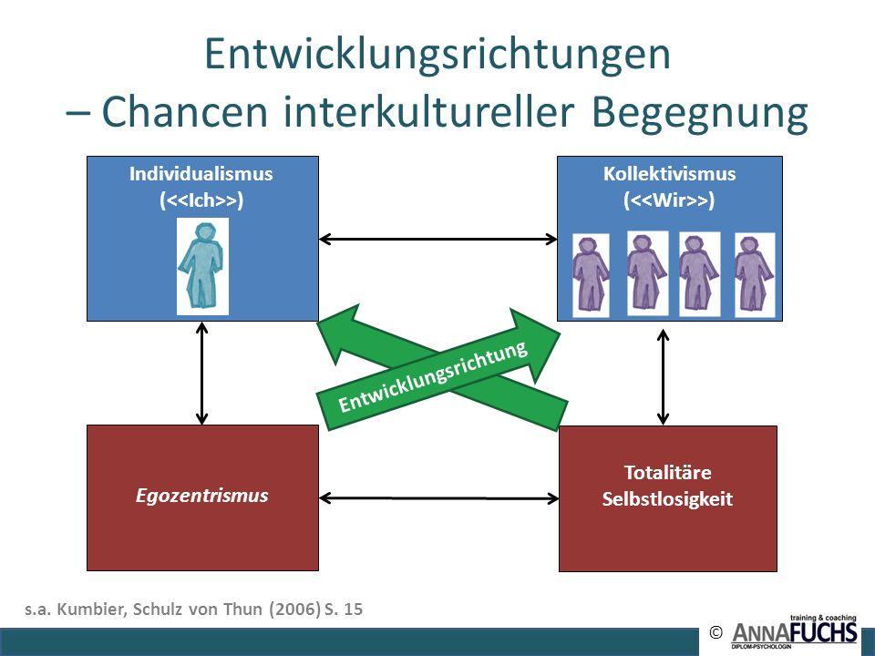 Entwicklungsrichtungen – Chancen interkultureller Begegnung Individualismus ( >) Totalitäre Selbstlosigkeit Kollektivismus ( >) Egozentrismus Entwickl