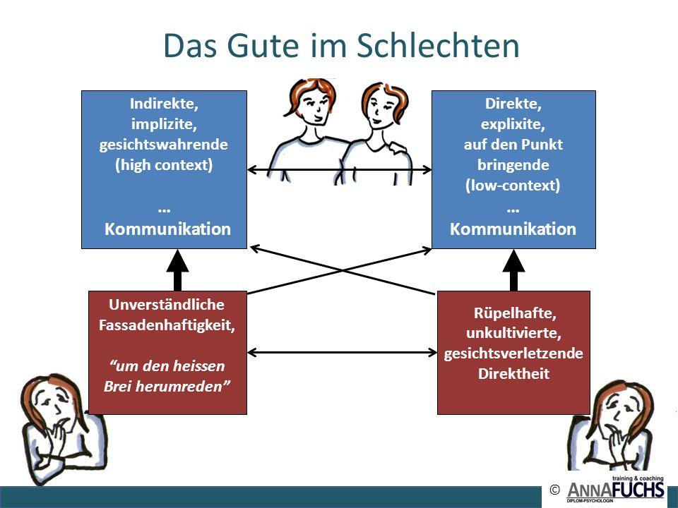 Indirekte, implizite, gesichtswahrende (high context) … Kommunikation Rüpelhafte, unkultivierte, gesichtsverletzende Direktheit Direkte, explixite, au