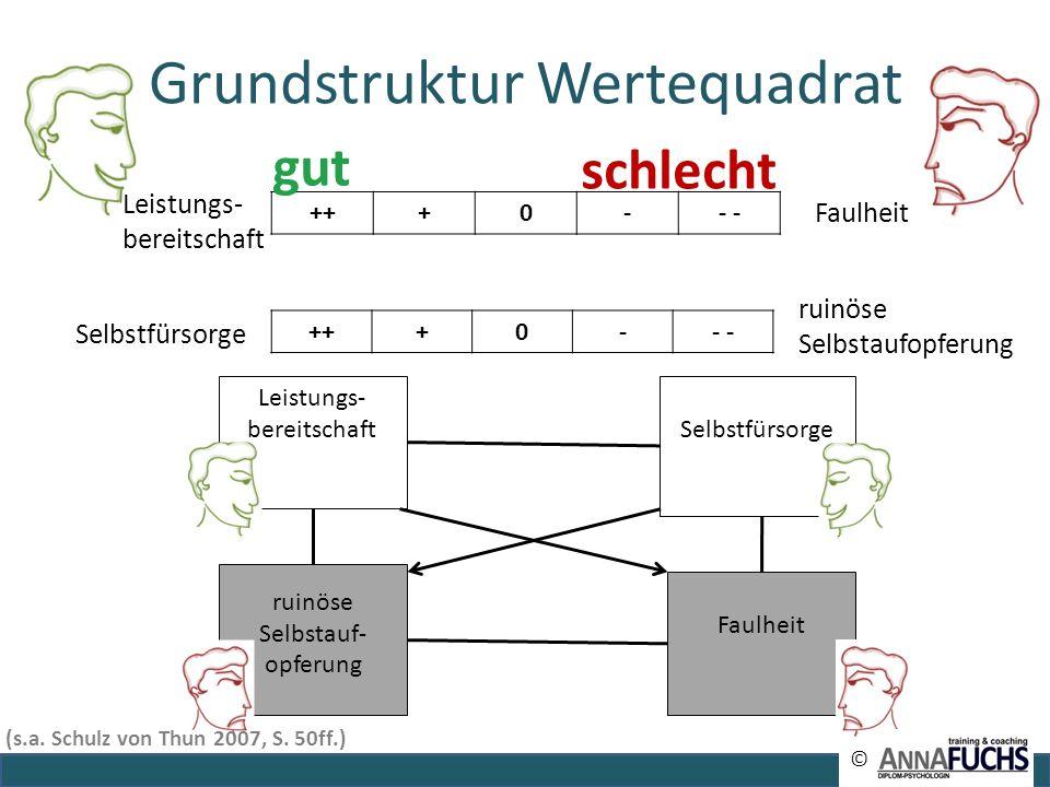 Grundstruktur Wertequadrat Faulheit Leistungs- bereitschaft Faulheit Selbstfürsorge ruinöse Selbstauf- opferung © +++0-- gut schlecht Selbstfürsorge r