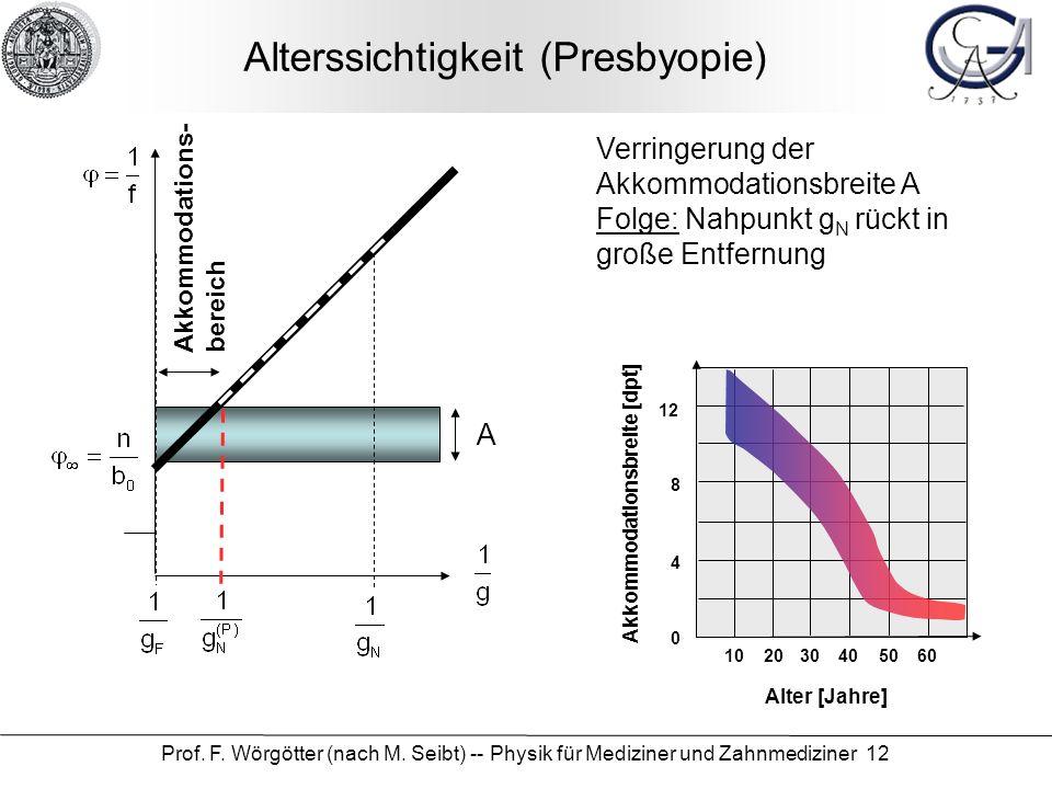 Prof. F. Wörgötter (nach M. Seibt) -- Physik für Mediziner und Zahnmediziner 12 Alterssichtigkeit (Presbyopie) Verringerung der Akkommodationsbreite A