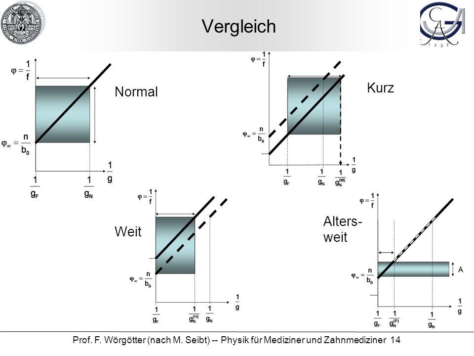 Prof. F. Wörgötter (nach M. Seibt) -- Physik für Mediziner und Zahnmediziner 14 Vergleich Normal Kurz Weit Alters- weit
