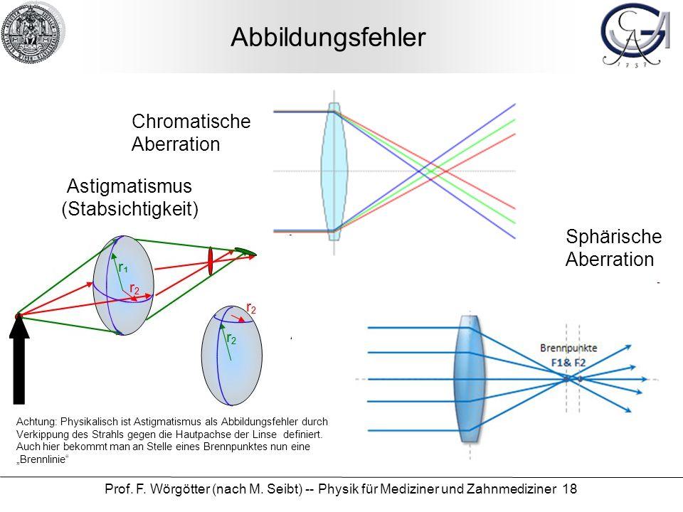 Prof. F. Wörgötter (nach M. Seibt) -- Physik für Mediziner und Zahnmediziner 18 Abbildungsfehler Chromatische Aberration Sphärische Aberration Astigma