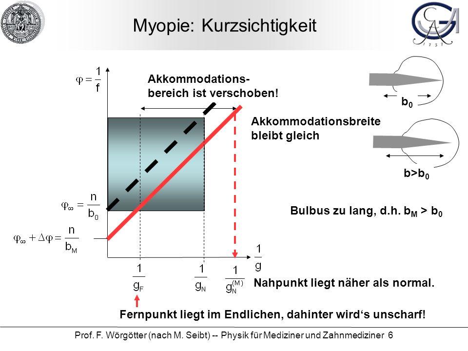 Prof. F. Wörgötter (nach M. Seibt) -- Physik für Mediziner und Zahnmediziner 6 Myopie: Kurzsichtigkeit Akkommodationsbreite bleibt gleich Akkommodatio