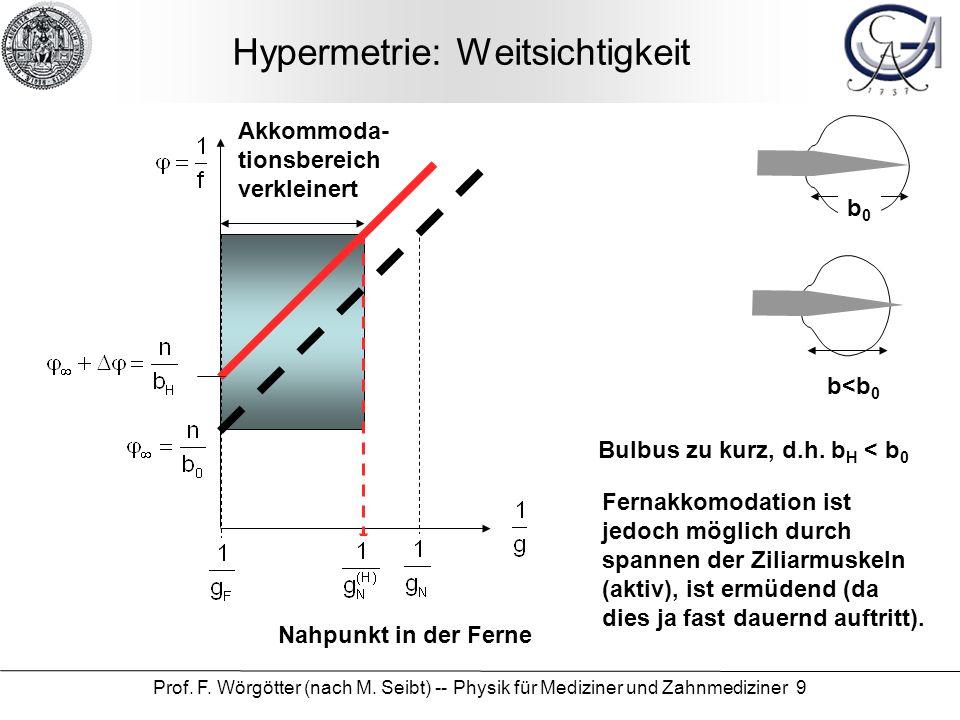 Prof. F. Wörgötter (nach M. Seibt) -- Physik für Mediziner und Zahnmediziner 9 Hypermetrie: Weitsichtigkeit Akkommoda- tionsbereich verkleinert b0b0 b