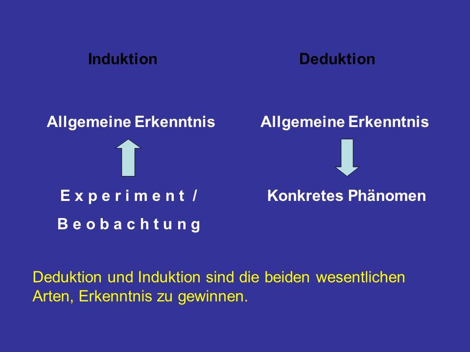 E x p e r i m e n t / B e o b a c h t u n g Allgemeine Erkenntnis Induktion Konkretes Phänomen Allgemeine Erkenntnis Deduktion Deduktion und Induktion sind die beiden wesentlichen Arten, Erkenntnis zu gewinnen.