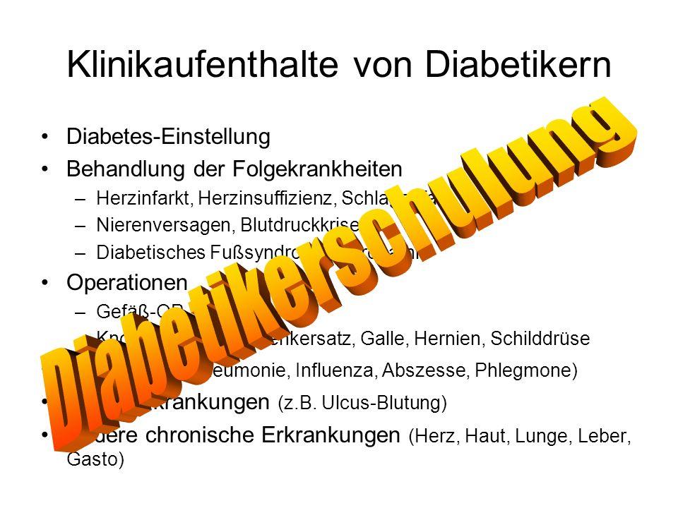 Klinikaufenthalte von Diabetikern Diabetes-Einstellung Behandlung der Folgekrankheiten –Herzinfarkt, Herzinsuffizienz, Schlaganfall –Nierenversagen, B