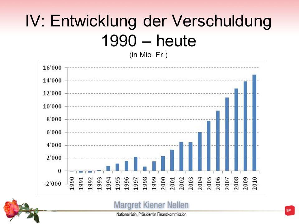 IV: Entwicklung der Verschuldung 1990 – heute (in Mio. Fr.)