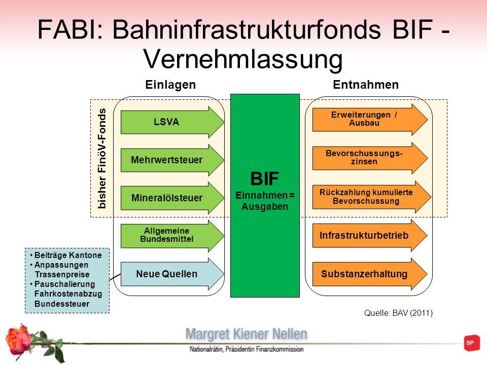 FABI: Bahninfrastrukturfonds BIF - Vernehmlassung bisher FinöV-Fonds BIF Einnahmen = Ausgaben LSVA EinlagenEntnahmen Beiträge Kantone Anpassungen Tras