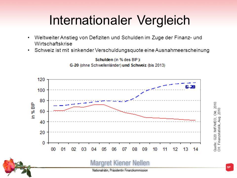 Internationaler Vergleich Weltweiter Anstieg von Defiziten und Schulden im Zuge der Finanz- und Wirtschaftskrise Schweiz ist mit sinkender Verschuldun