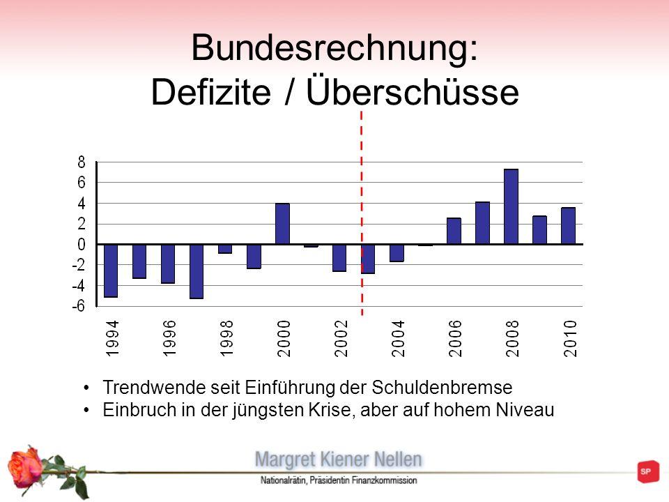 Bundesrechnung: Defizite / Überschüsse Trendwende seit Einführung der Schuldenbremse Einbruch in der jüngsten Krise, aber auf hohem Niveau