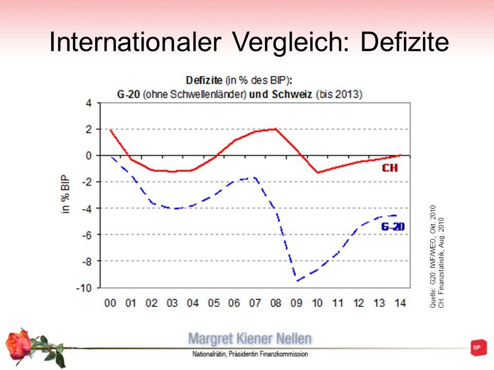 Internationaler Vergleich: Schulden Weltweiter Anstieg von Defiziten und Schulden im Zuge der Finanz- und Wirtschaftskrise Schweiz ist mit sinkender Verschuldungsquote eine Ausnahmeerscheinung Quelle: G20: IWF/WEO, Okt.