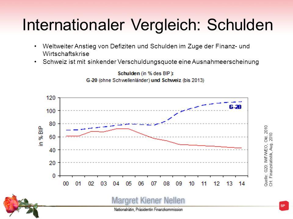 Internationaler Vergleich: Schulden Weltweiter Anstieg von Defiziten und Schulden im Zuge der Finanz- und Wirtschaftskrise Schweiz ist mit sinkender V