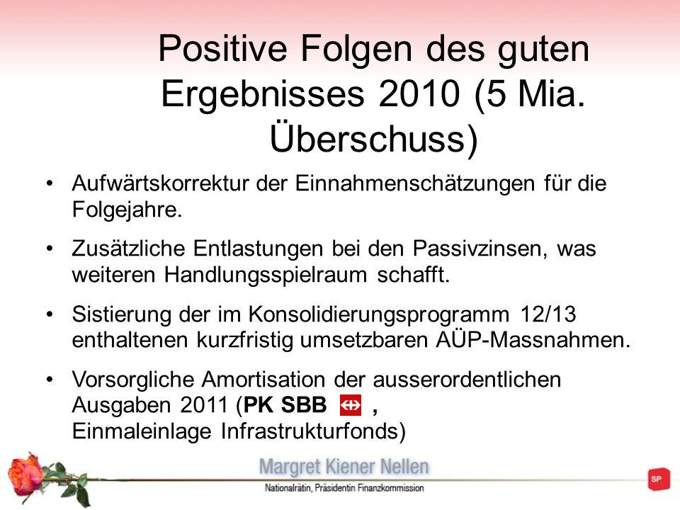 Positive Folgen des guten Ergebnisses 2010 (5 Mia. Überschuss) Aufwärtskorrektur der Einnahmenschätzungen für die Folgejahre. Zusätzliche Entlastungen
