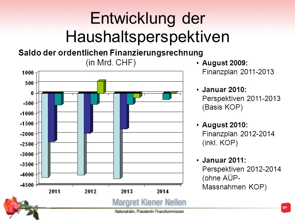 Entwicklung der Haushaltsperspektiven Saldo der ordentlichen Finanzierungsrechnung (in Mrd. CHF) August 2009: Finanzplan 2011-2013 Januar 2010: Perspe