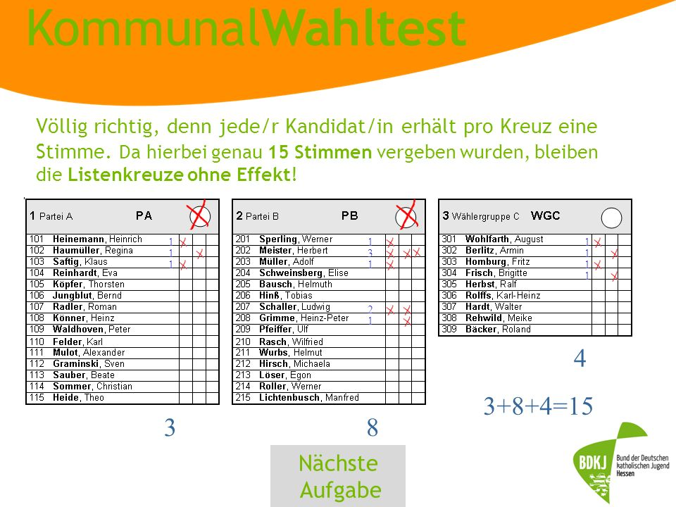 KommunalWahltest 1 1 1 1 3 1 2 1 1 1 1 1 8 3+8+4=15 3 4 Völlig richtig, denn jede/r Kandidat/in erhält pro Kreuz eine Stimme.