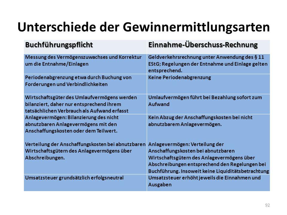 Unterschiede der GewinnermittlungsartenBuchführungspflichtEinnahme-Überschuss-Rechnung Messung des Vermögenszuwachses und Korrektur um die Entnahme/Einlagen Geldverkehrsrechnung unter Anwendung des § 11 EStG; Regelungen der Entnahme und Einlage gelten entsprechend.