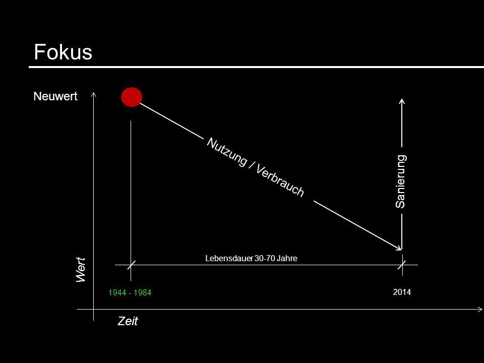 Fokus Nutzung / Verbrauch Neuwert Wert Zeit Sanierung Lebensdauer 30-70 Jahre 2014 1944 - 1984