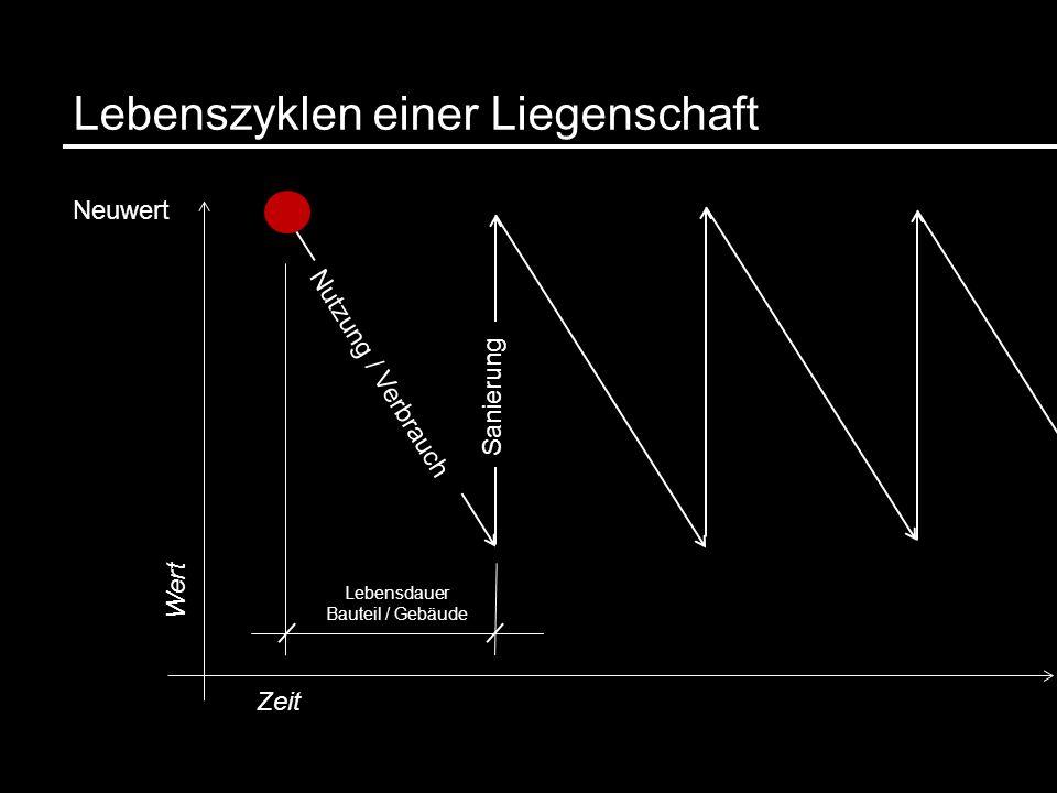 Lebenszyklen einer Liegenschaft Nutzung / Verbrauch Neuwert Wert Zeit Sanierung Lebensdauer Bauteil / Gebäude