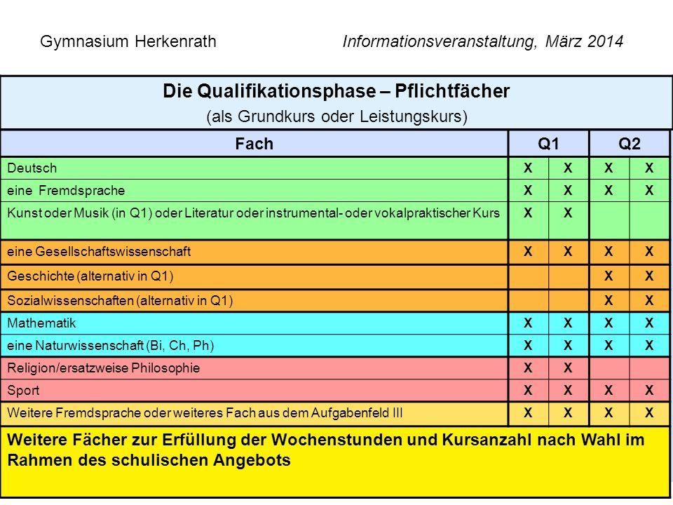 Gymnasium Herkenrath Informationsveranstaltung, März 2014 10 Die Qualifikationsphase – Pflichtfächer (als Grundkurs oder Leistungskurs) FachQ1Q2 Deuts