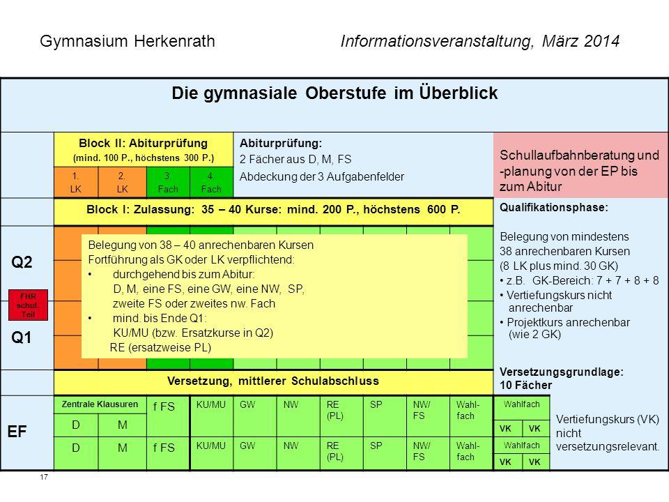 Gymnasium Herkenrath Informationsveranstaltung, März 2014 17 Die gymnasiale Oberstufe im Überblick Block II: Abiturprüfung (mind. 100 P., höchstens 30