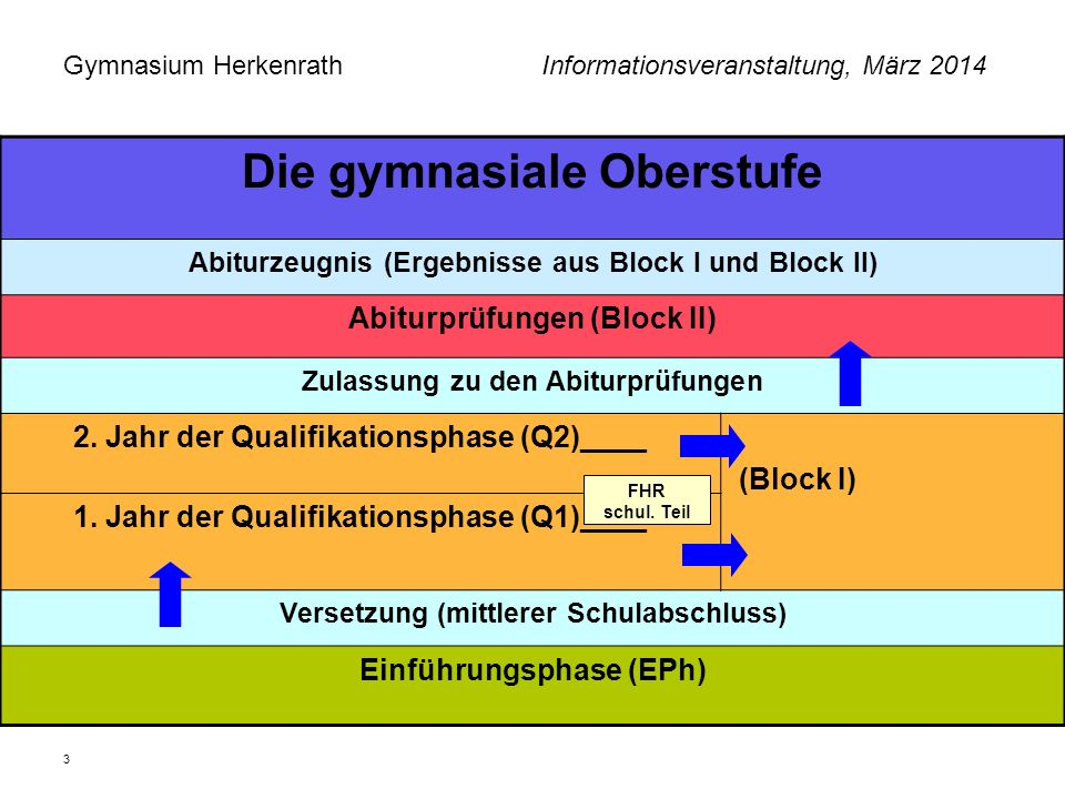 Gymnasium Herkenrath Informationsveranstaltung, März 2014 3 Die gymnasiale Oberstufe Abiturzeugnis (Ergebnisse aus Block I und Block II) Abiturprüfung