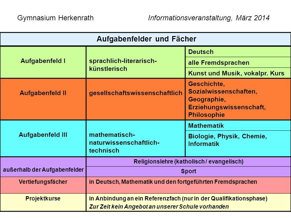 Gymnasium Herkenrath Informationsveranstaltung, März 2014 6 Aufgabenfelder und Fächer Aufgabenfeld Isprachlich-literarisch- künstlerisch Deutsch alle