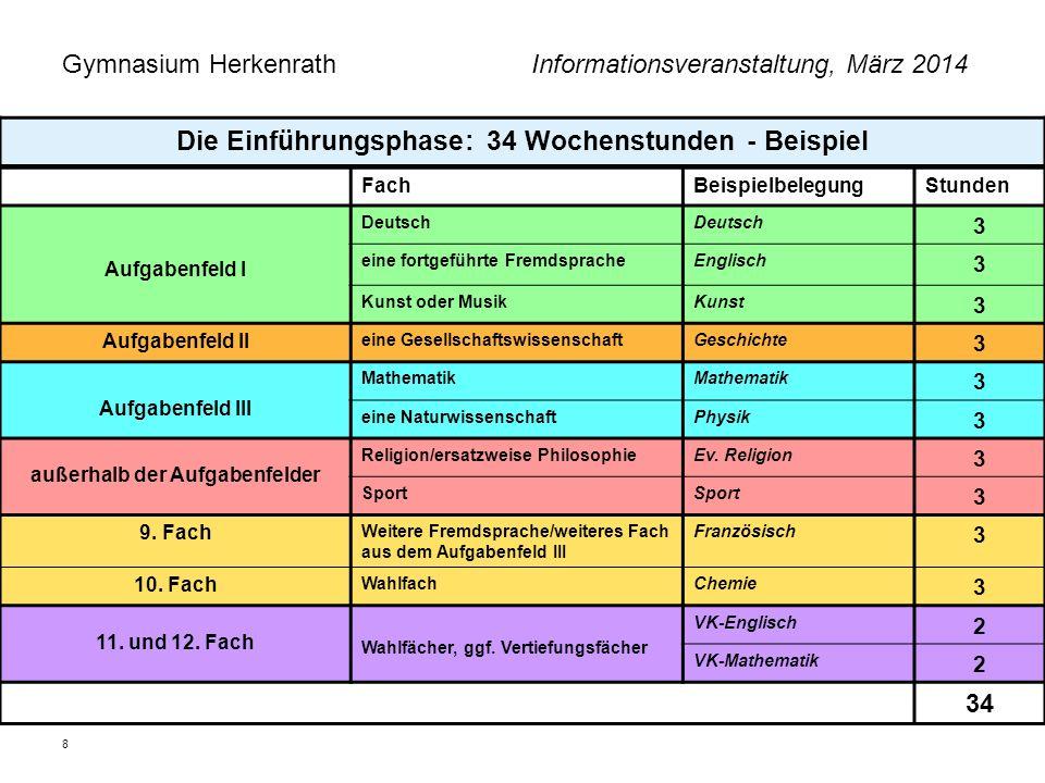 Gymnasium Herkenrath Informationsveranstaltung, März 2014 8 Die Einführungsphase: 34 Wochenstunden - Beispiel FachBeispielbelegungStunden Aufgabenfeld