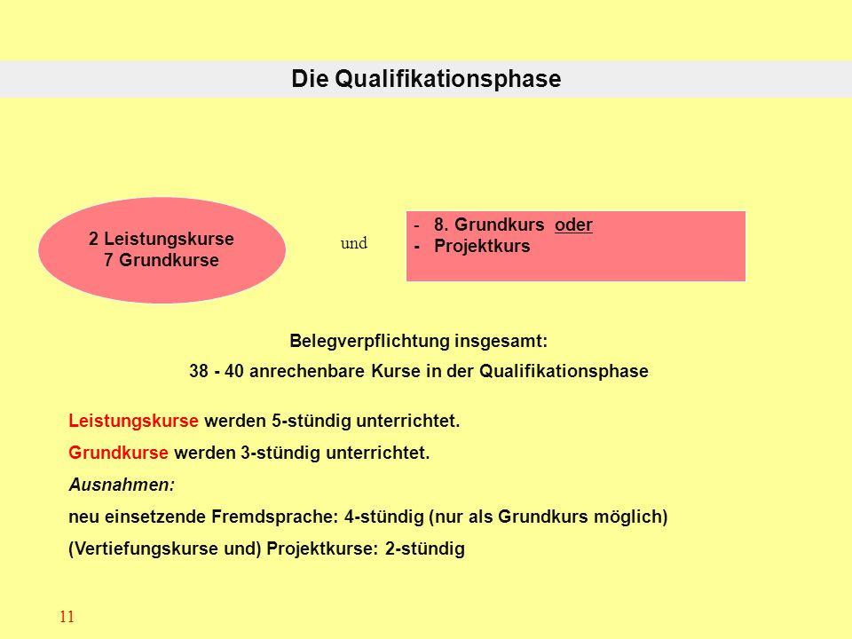 11 Belegverpflichtung insgesamt: 38 - 40 anrechenbare Kurse in der Qualifikationsphase und Leistungskurse werden 5-stündig unterrichtet. Grundkurse we