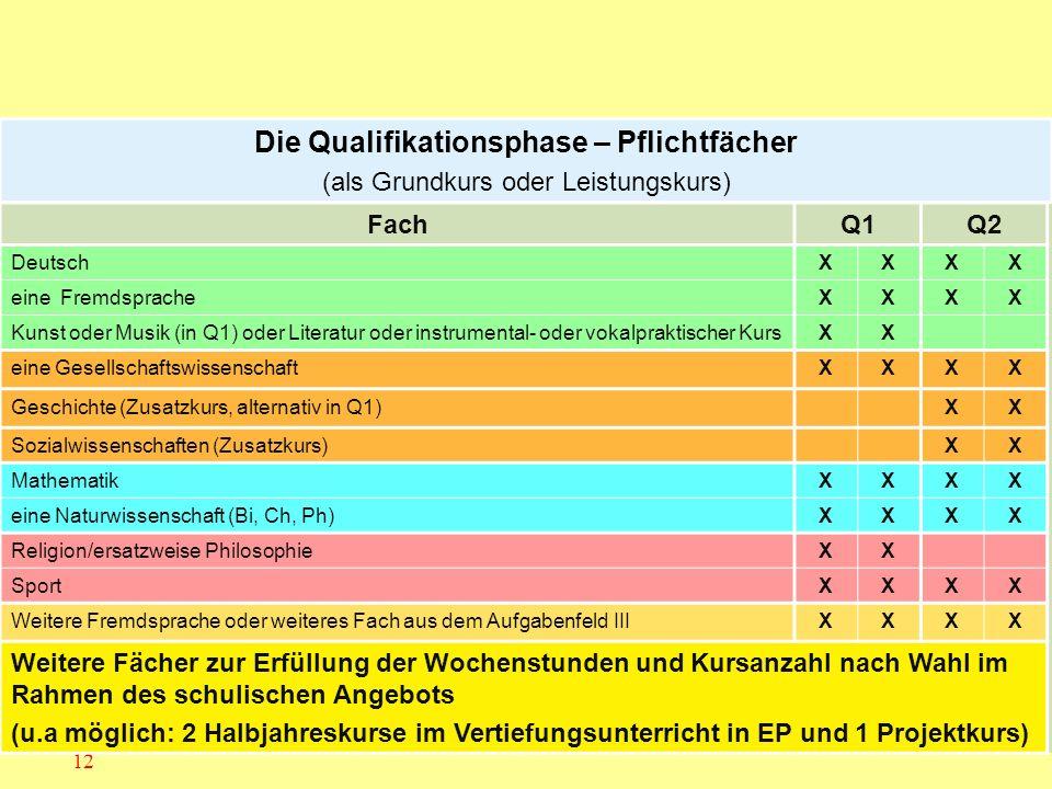 12 Die Qualifikationsphase – Pflichtfächer (als Grundkurs oder Leistungskurs) FachQ1Q2 DeutschXXXX eine FremdspracheXXXX Kunst oder Musik (in Q1) oder