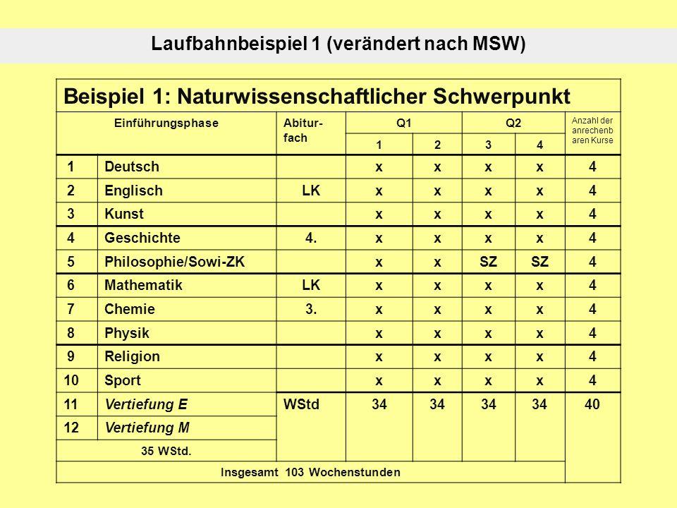 Laufbahnbeispiel 1 (verändert nach MSW) Beispiel 1: Naturwissenschaftlicher Schwerpunkt EinführungsphaseAbitur- fach Q1Q2 Anzahl der anrechenb aren Ku