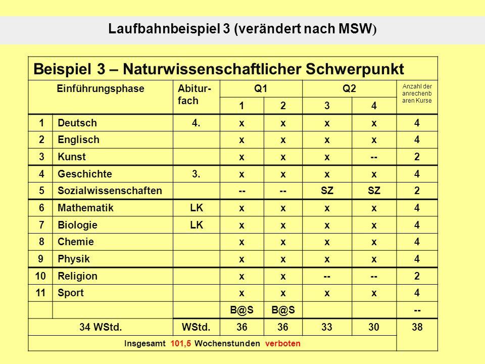 Laufbahnbeispiel 3 (verändert nach MSW ) Beispiel 3 – Naturwissenschaftlicher Schwerpunkt EinführungsphaseAbitur- fach Q1Q2 Anzahl der anrechenb aren Kurse 1234 1Deutsch4.xxxx4 2Englischxxxx4 3Kunstxxx--2 4Geschichte3.xxxx4 5Sozialwissenschaften-- SZ 2 6MathematikLKxxxx4 7BiologieLKxxxx4 8Chemiexxxx4 9Physikxxxx4 10Religionxx-- 2 11Sportxxxx4 B@S -- 34 WStd.WStd.36 333038 Insgesamt 101,5 Wochenstunden verboten