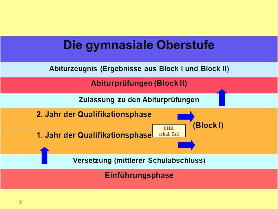 Fächerangebot am EKG AUFGABENFELD I (sprachlich - literarisch - künstlerisches Aufgabenfeld) DEUTSCH ENGLISCH FRANZÖSISCH (F6 und F8) SPANISCH (ab EF)Latein (L6/8) KUNST LITERATUR (in Q 1) MUSIKIP / VP (in Q 1) AUFGABENFELD II (gesellschaftswissenschaftliches Aufgabenfeld) GESCHICHTE ERDKUNDE PHILOSOPHIE ERZIEHUNGSWISSENSCHAFT SOZIALWISSENSCHAFTEN (ZK in Q 2) Geschichte (ZK in Q 2) AUFGABENFELD III (mathematisch - naturwissenschaftlich - technisches Aufgabenfeld) Mathematik Biologie Chemie Physik OHNE AUFGABENFELD RELIGIONSLEHRE SPORT Projektkurs B@S Vertiefungskurse D, E, M